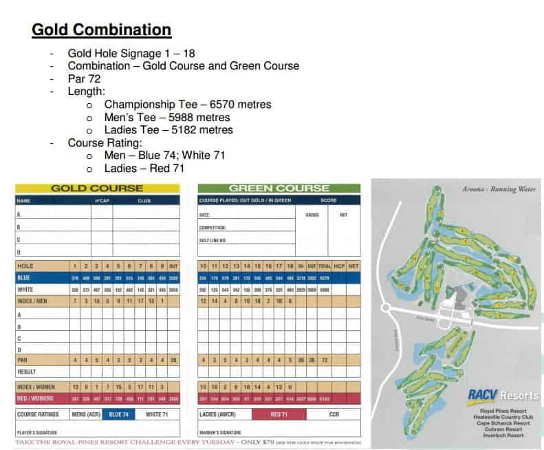RACV Gold Combination Map