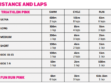 Distance and Laps